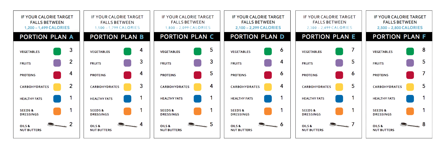 Portion Fix Lettered Meal Plans